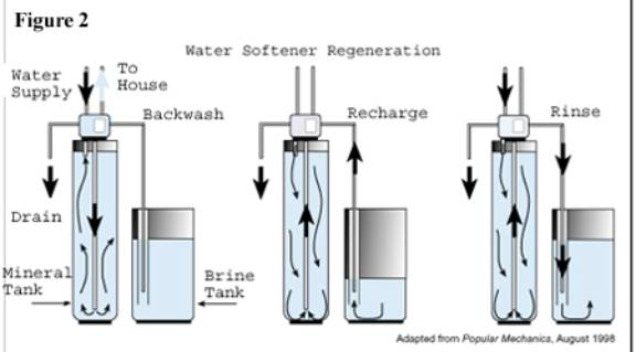 How Does Water Softening Method Work