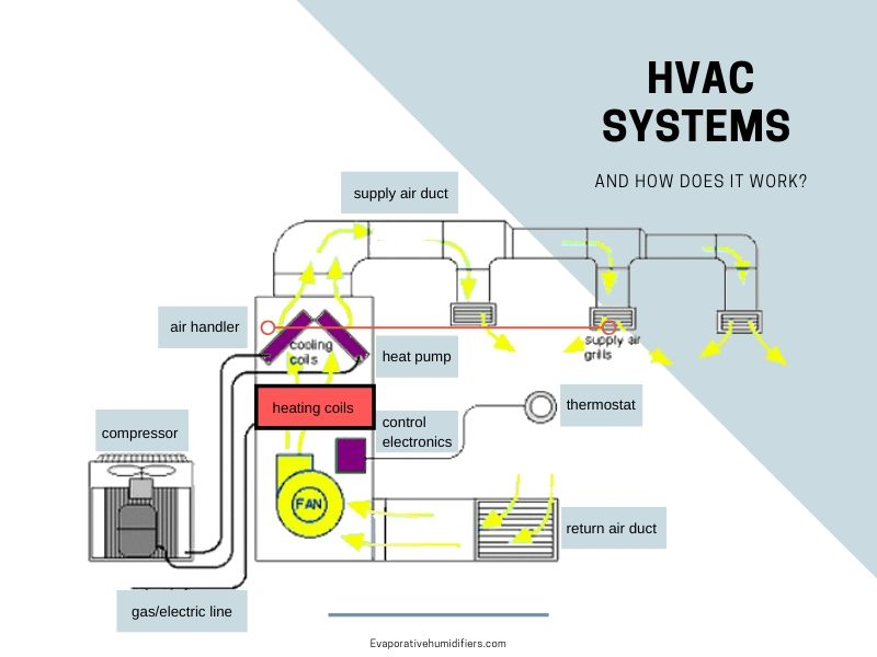How Does the HVAC System Work