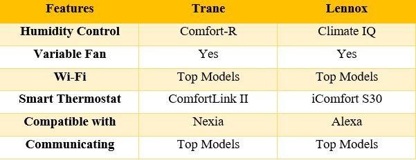 Trane Vs Lennox- Comparison