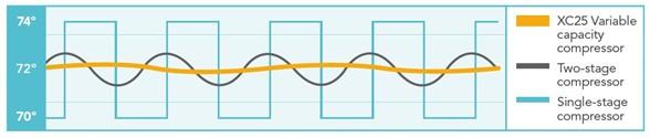 Variable Capacity Performance